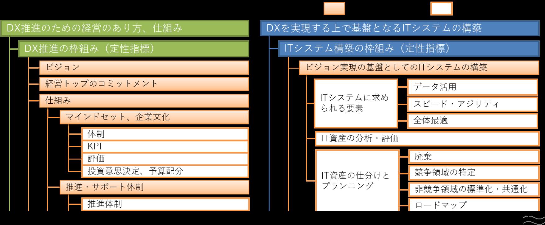 経産省 DX推進指標