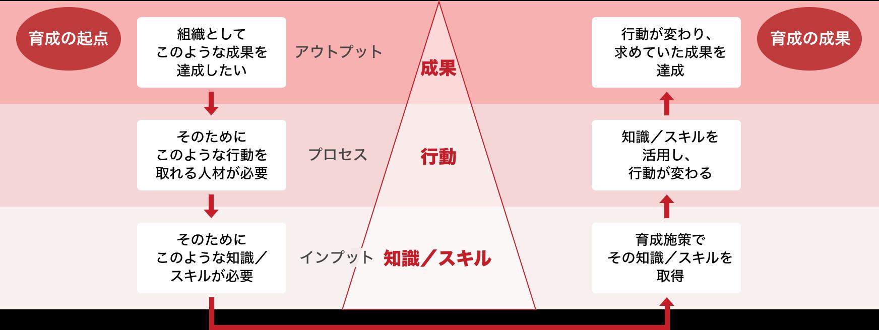 イネーブルメントアプローチPDCA図