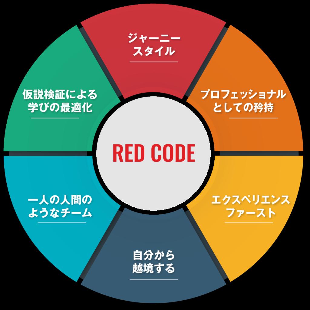 red principle